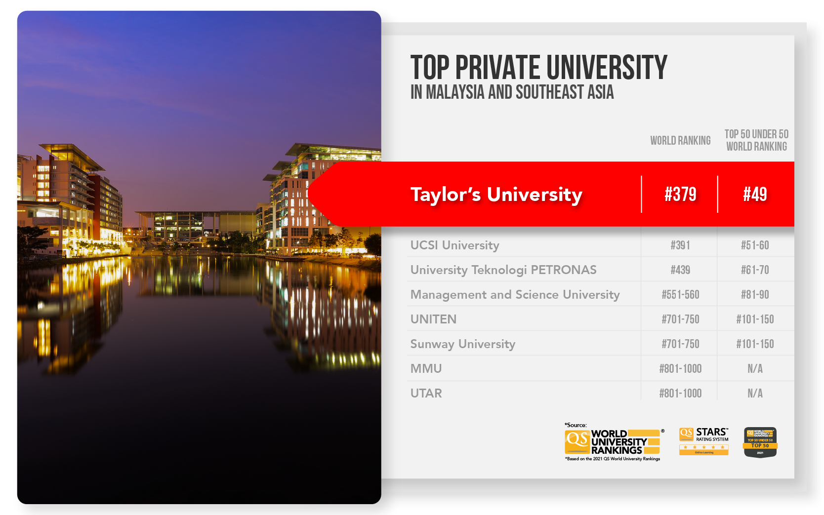 A table that compares Taylor's University latest QS World Ranking with other Malaysia private and public universities