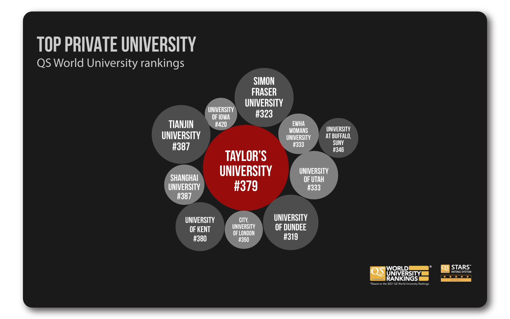 A bubble chart that compares Taylor's University latest QS World Ranking with other notable universities in the world