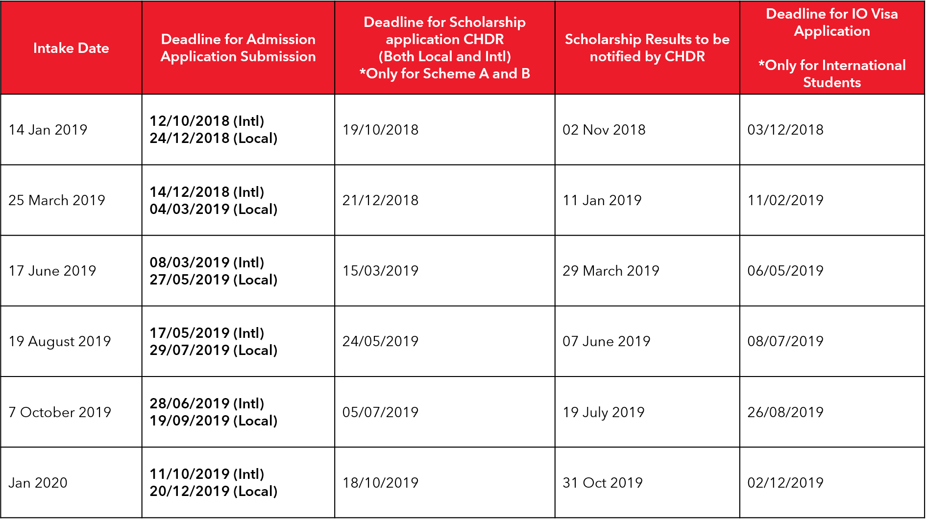 Table showing application deadline for Postgradute Scholarship at Taylor's University